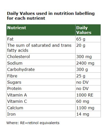 values food cholesterol values picture 2