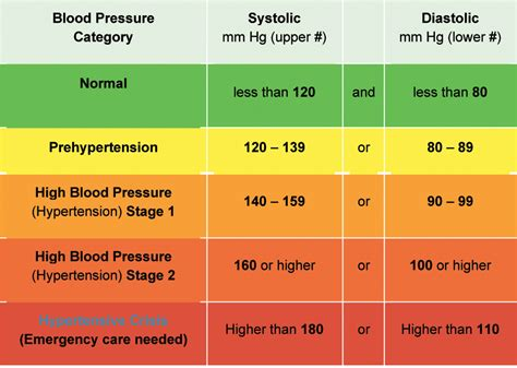 what is healthy blood pressure picture 2