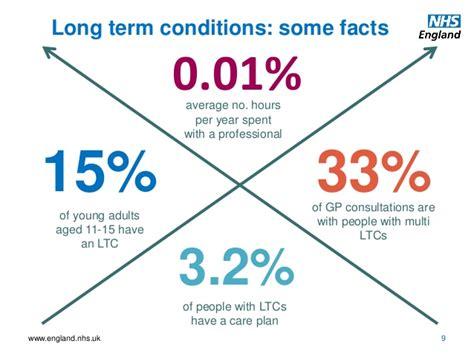 ageing and longterm services picture 9