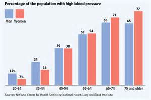 Statistics about high blood pressure picture 3