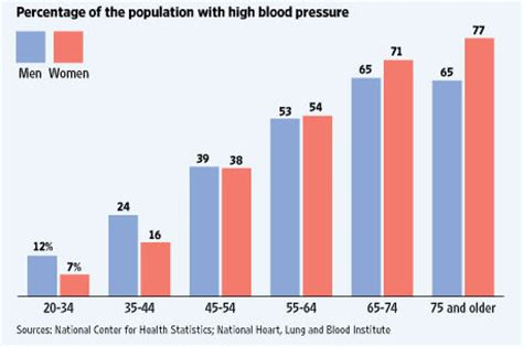 Statistics about high blood pressure picture 9