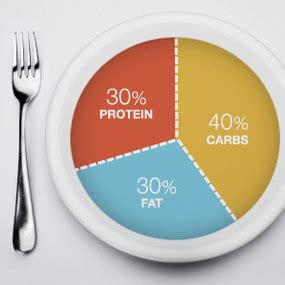 weight loss that control food intake picture 14