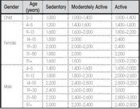diabetic diet caloric intake picture 2