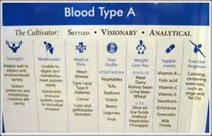 blood type a diet picture 2