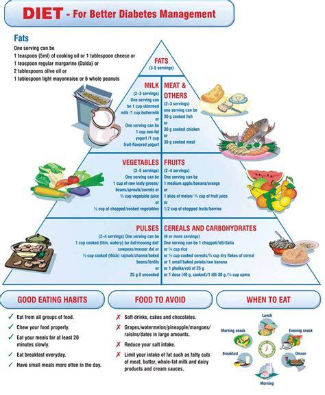 dibetic diet picture 1