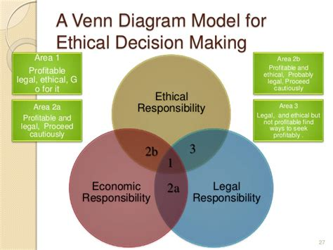health care ethics decision making steps picture 6