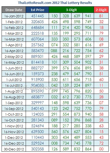 thai tips chart clue''2014 picture 5