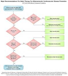 cholesterol guidelines 2014 picture 1