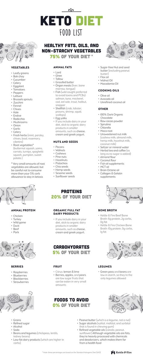 a diet list picture 9