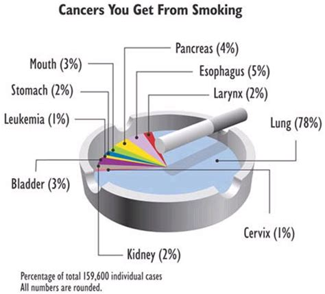 tyroid cancer radiation treatment and second hand smoke picture 7