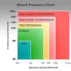Blood pressure readigs picture 6