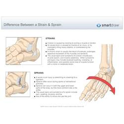 care for muscle tares and sprains picture 15