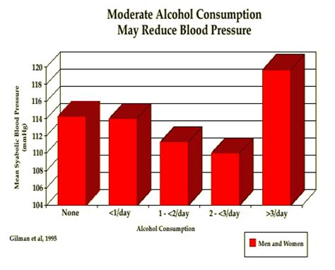 alcohol use with blood pressure meds picture 4
