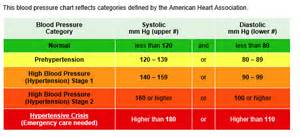 Blood pressure numbers picture 2