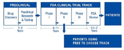 fda evaluation of cholesterblock and cholestasys medications for picture 5