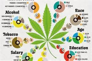 how many people smoke marijuana picture 3
