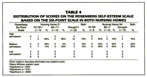 likert scale womens self esteem and aging picture 11