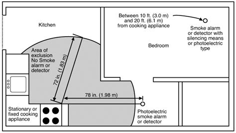 smoke detector location picture 7