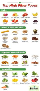 Hgh fiber diet for todders picture 5