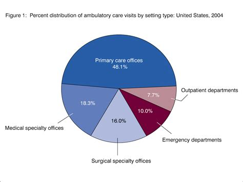 use of statistics in health care picture 5