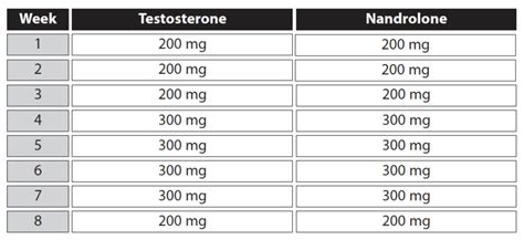 testosterone deca dosage picture 1