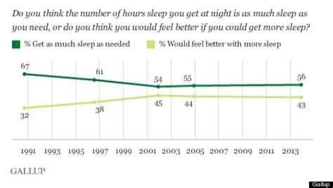 average amount of sleep an american gets picture 3