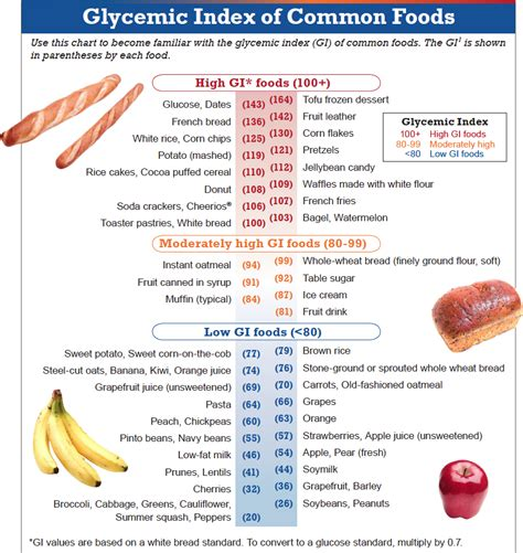 american diabetes glycemic diet picture 7