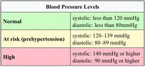 hypercet blood pressure formula does it work picture 7