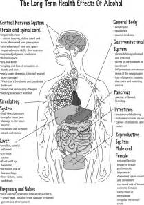 what are the effects on the body from picture 18