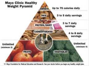 copy of the ohio mayo clinic diet picture 6