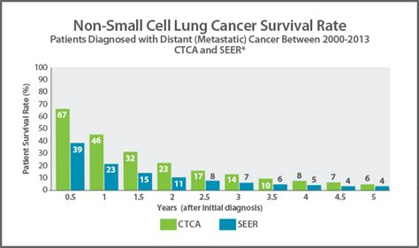 Colon cancer mortality rates picture 6