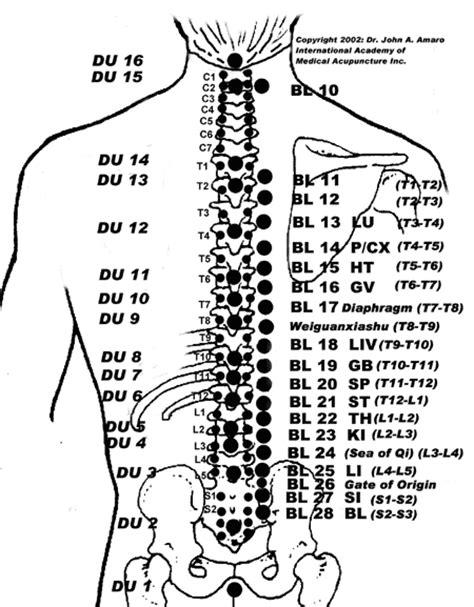 acupressure points for bladder spasms picture 11
