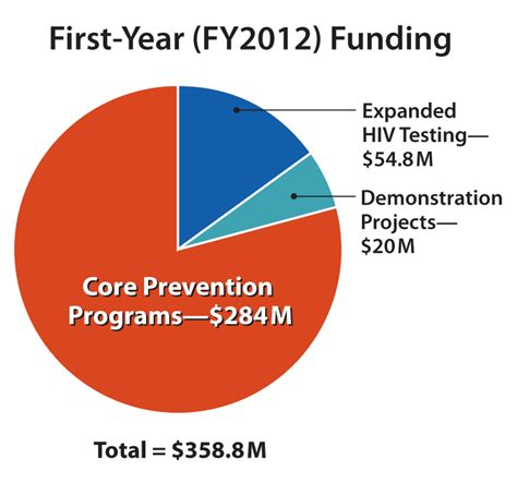 funding for s l health programs picture 11