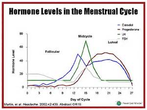 if your progesterone levels are low will laser picture 7