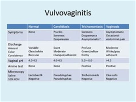 Information on bacterial vaginitis picture 9