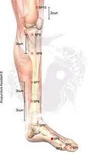accupressure point for liver picture 10