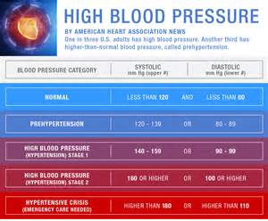 american heart ociation blood pressure picture 5