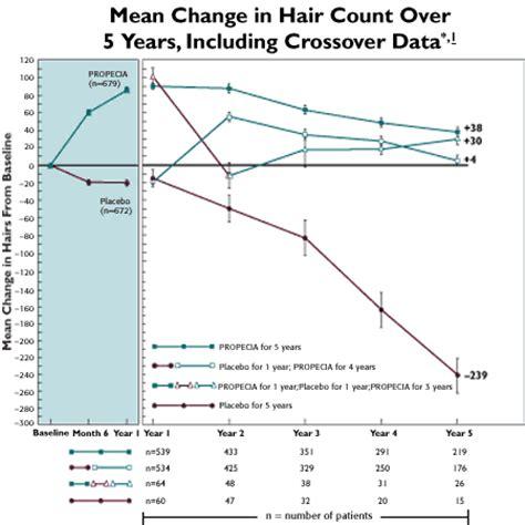 avodart hair loss results 2006 picture 7