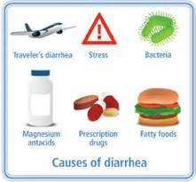 diarrhea and loss of bowel control picture 13