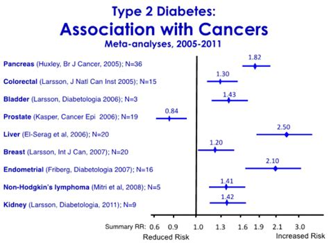 diabetes and colon cancer picture 11