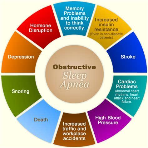 extreme sleep apnea picture 5