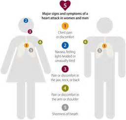 Symptoms of high cholesterol picture 7