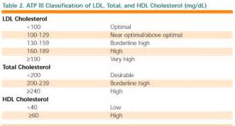 What is the two cholesterol picture 5