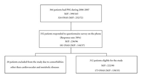 protocol for scoring hypopneas in polysomnography sleep study picture 3