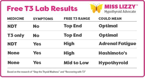 armour thyroid lab test picture 6