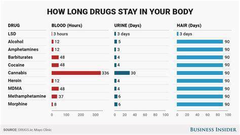 drug testing thyromine stays in body picture 1