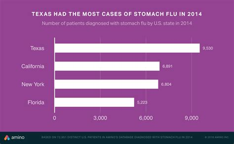 stomach flu in houton texas 2014 picture 1