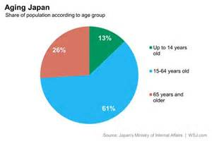 facts on aging picture 13
