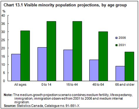 ethnicity and aging in canada picture 2