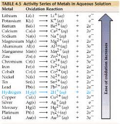 chemical elements on the hair that reacts to picture 13